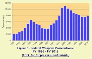 TRAC Report re Federal Gun Cases