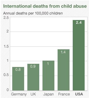 Child Abuse Deaths