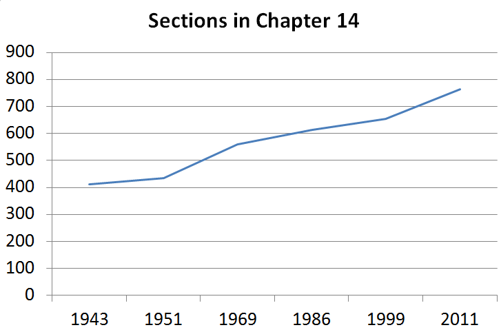 Sections in Chapter 14