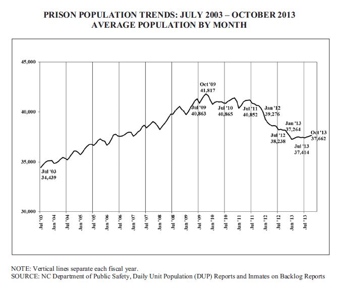 Prison-Population