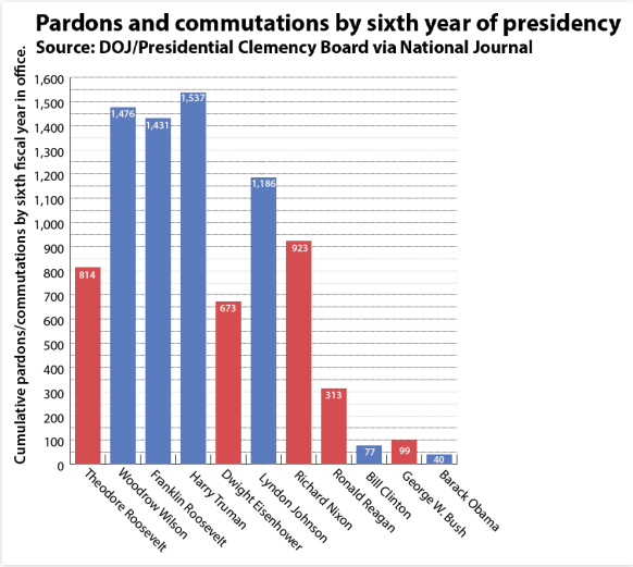 a discussion on the presidential pardons and the constitution Presidential power unbound: a comparative  a comparative look at presidential  is powerless to overturn presidential pardons the russian constitution is.