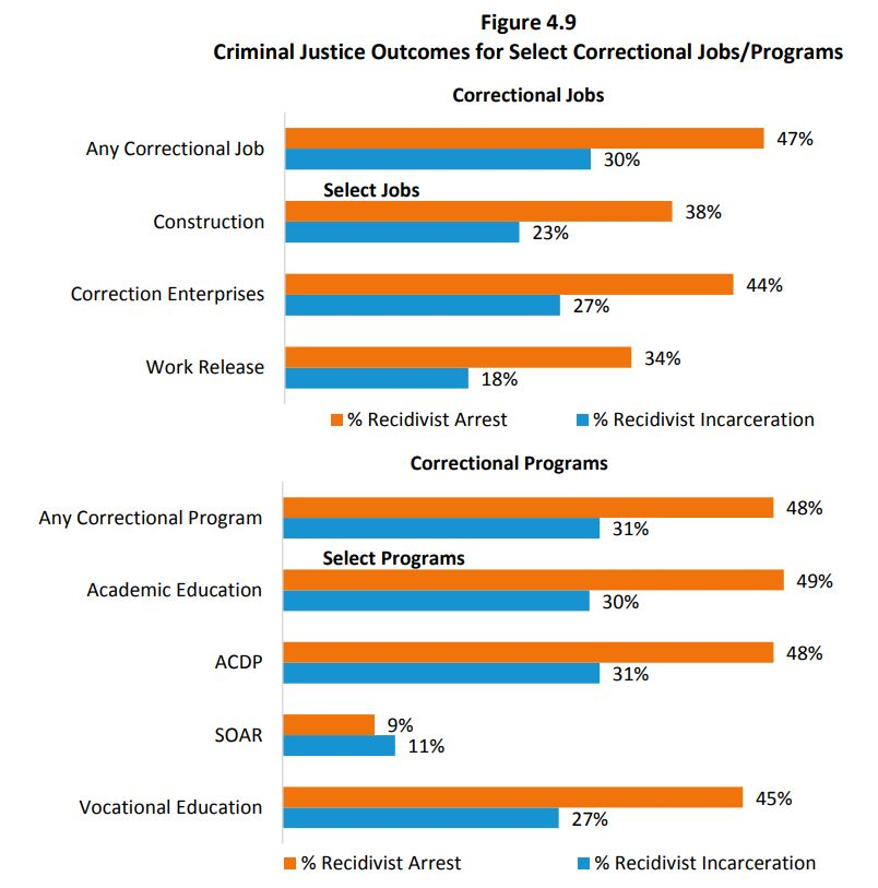 reoffending statistics for sex offenders in Murfreesboro